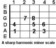 A sharp harmonic minor guitar scale