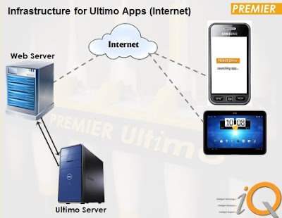 Infrastructure for ultimo apps