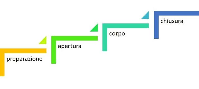 fasi operative di una presentazione