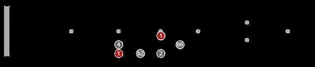 pentatonic scale permutations