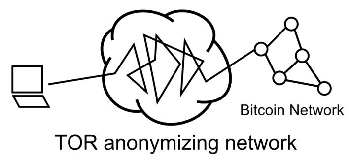 ImponderableThings (Scott Driscoll's Blog): How Bitcoin Works Under