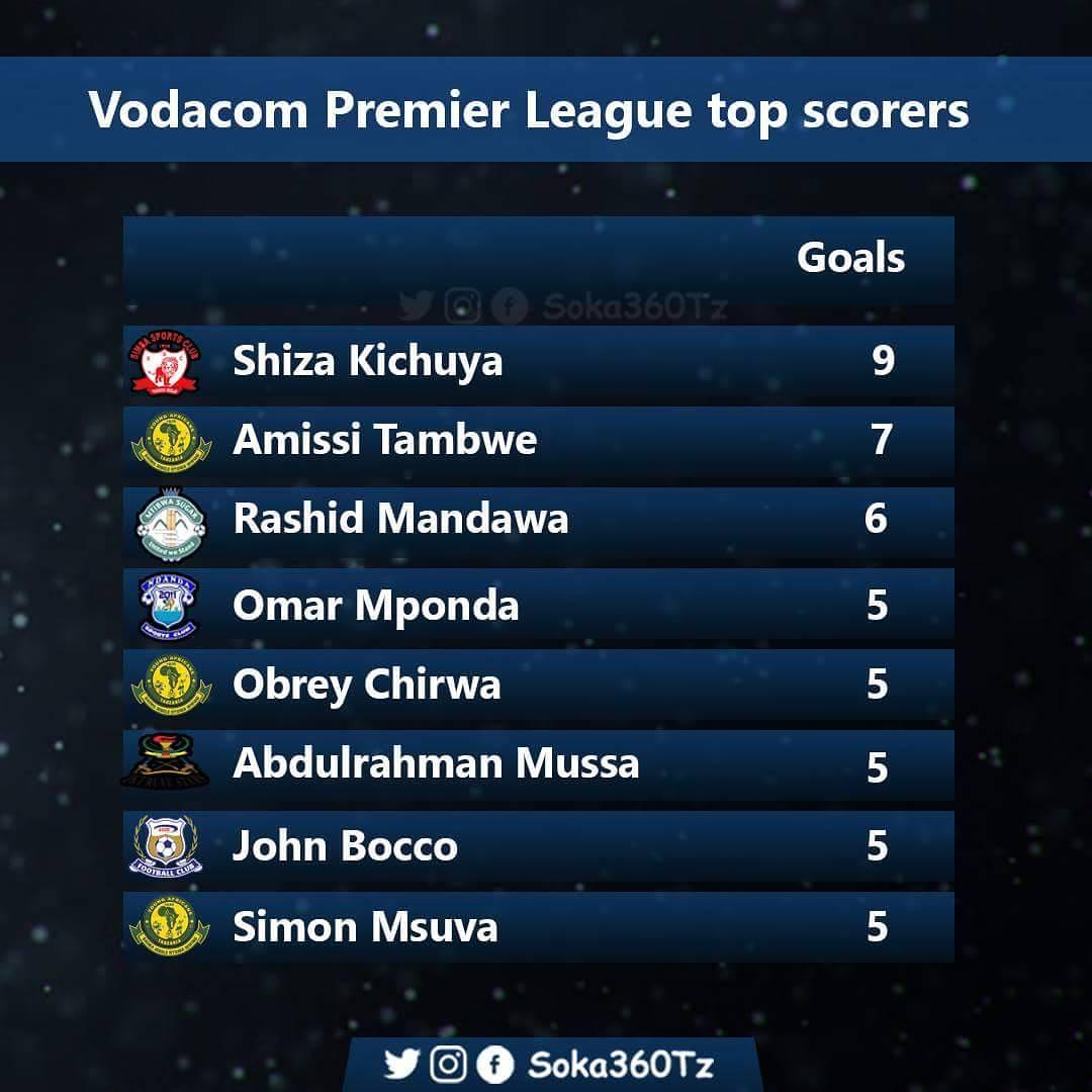 VPL top Scorers