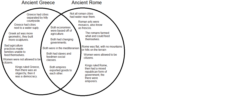 Social Studies PBL: Ancient Romans vs. Ancient Greeks