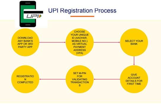 upi app registration