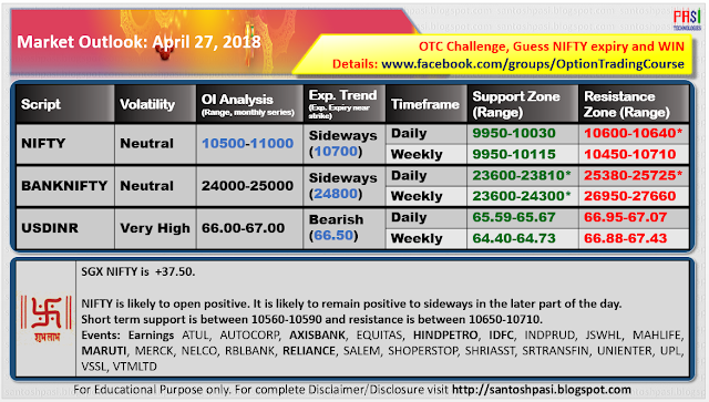 Indian Market Outlook: 20180427