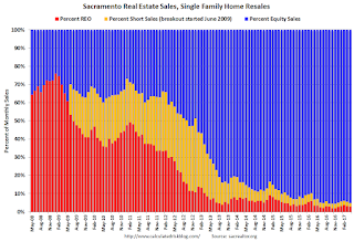 Sacramento Housing in April: Sales down 3%, Active Inventory down 16% YoY
