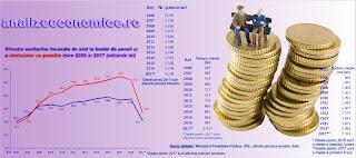 Fondurile de pensii  administrate privat și pensiile speciale sunt vinovații principali pentru deficitul de la pensii