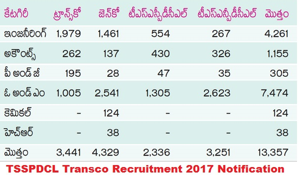 TSSPDCL Notification 2017 Recruitment Apply Online Application