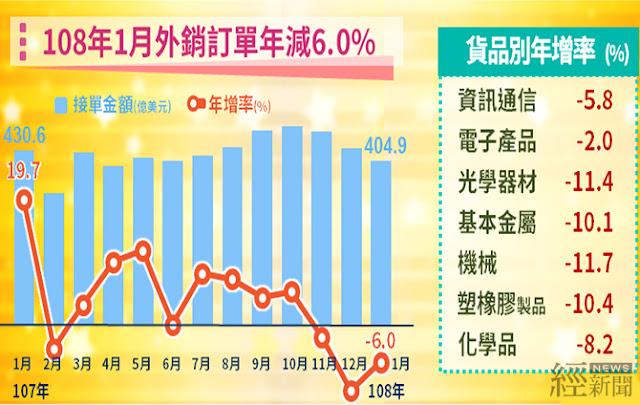 1月外銷訂單年減6% 經濟部:減幅優於預期