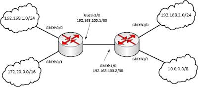 Два маршрутизатора и пять сетей