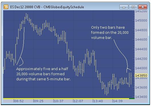 Constant Volume Bars vs  Time Bars   Trading Technologies