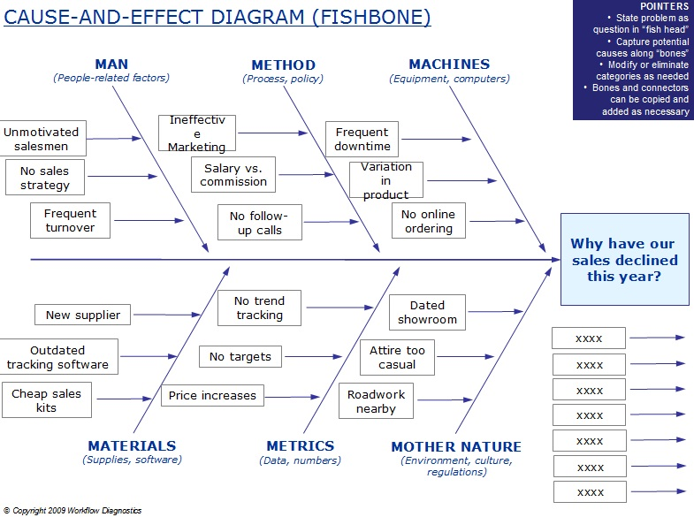Spaghetti Diagram Six Sigma Trailor Wiring Lean Simulations Tool Fishbone Add Some Fish To Your Diet