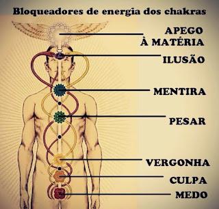 equilíbrio dos chakras