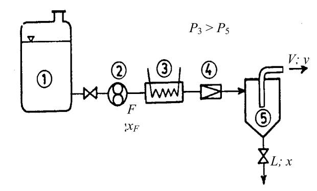 process engineer  kolom pemisah