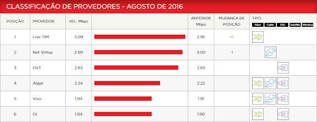 Índice de Velocidade de Provedores do Brasil - 08/2016
