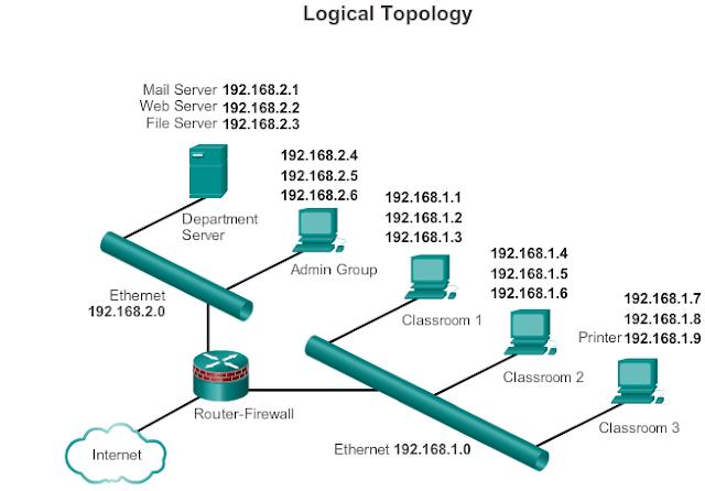 Diagram Topologi Logika