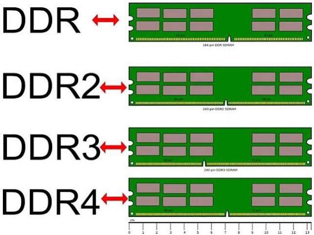 Tipe RAM dan Motherboard