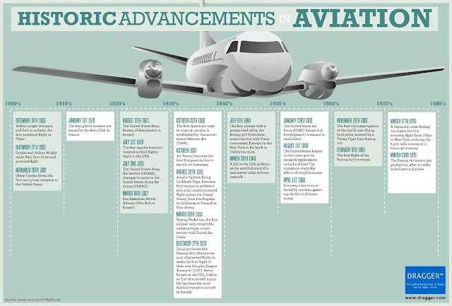 Historic Advances in Aviation Infographic