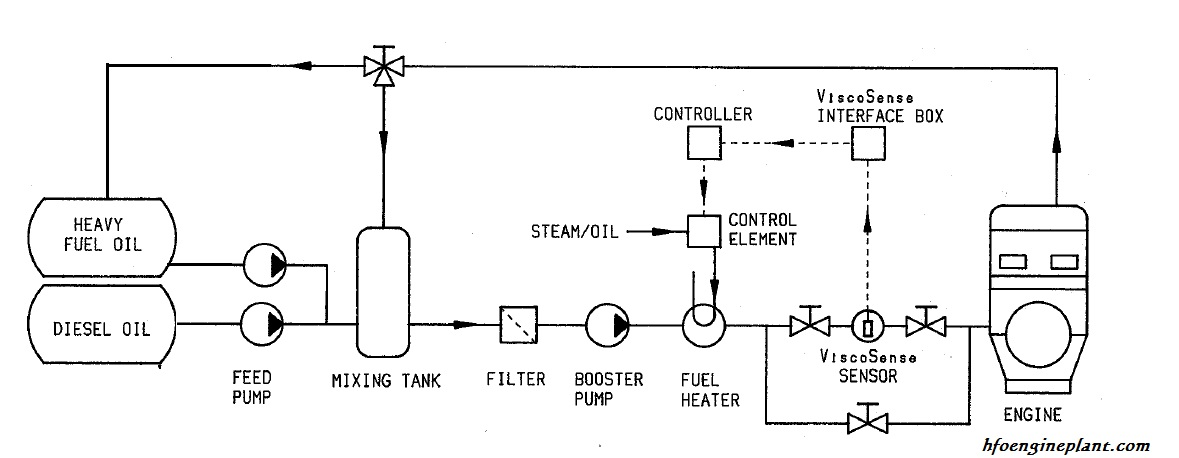 Automatic viscosity controller system diagram