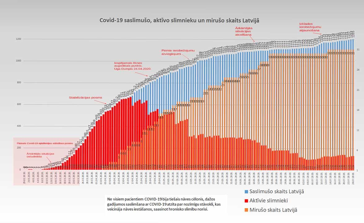 Grafiks ar Covid-19 saslimušo un mirušo skaitu valstī 24.07.2020.