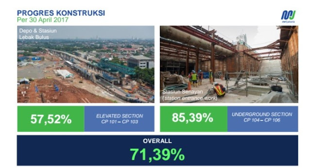 Hitung Mundur Beroperasinya MRT (Mass Rapid Transit)  Bersiap Melihat Wajah Baru Jakarta