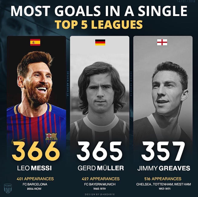 Messi segna un gol spettacolare su punizione e supera il record di Gerd Müller | Barcellona Liga Spagna