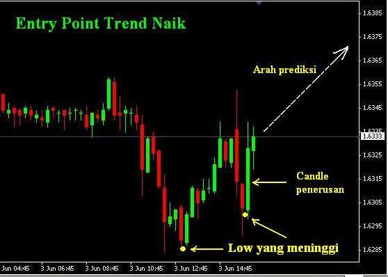 Cara menentukan grafik forex