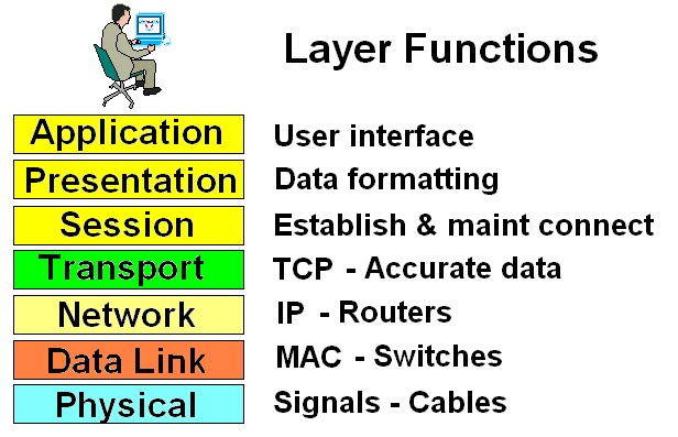 The Osi Model Study Materials For Ibps It Officers Exam 2013