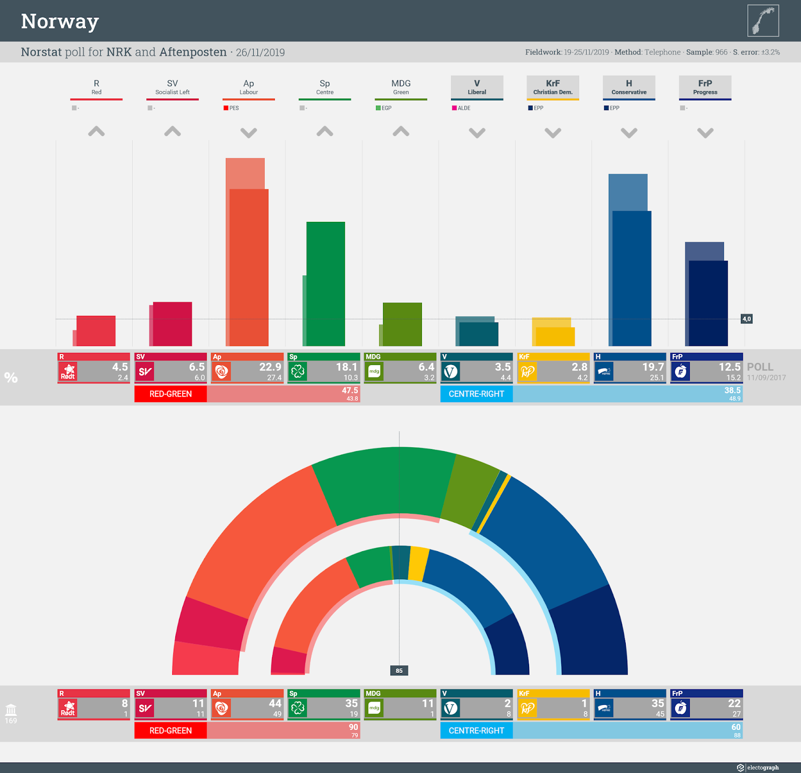 NORWAY: Norstat poll chart for NRK and Aftenposten, 26 November 2019