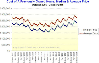 Existing Home Sales - October 2016