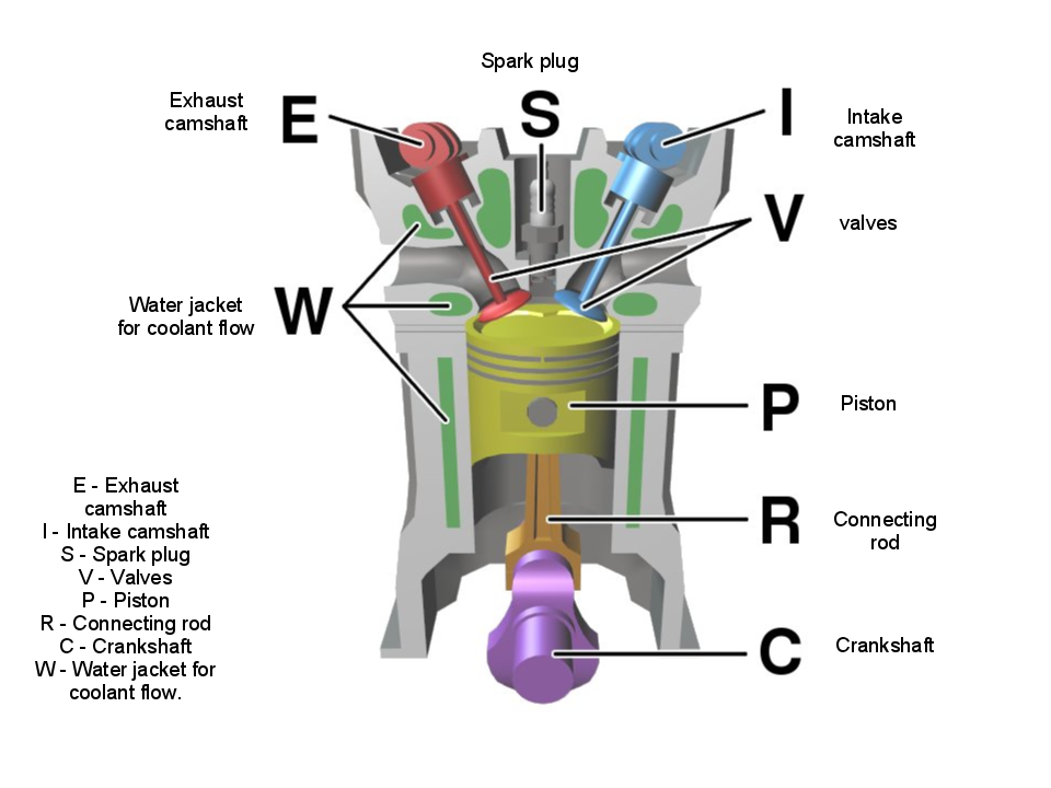 complete diagram of internal combustion engine