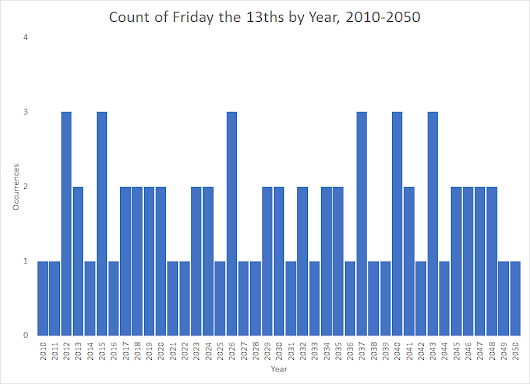 How Often Does Friday the 13th Happen?
