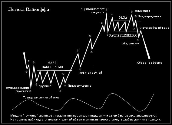 Торговые сигналы sot sa форекс счета в евро