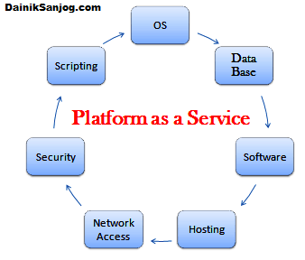 Why Platform as a Service (PaaS) is the future of application development?What is  PaaS: Definition and its Benefits