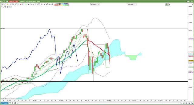 Analyse technique du $djia [01/03/18]