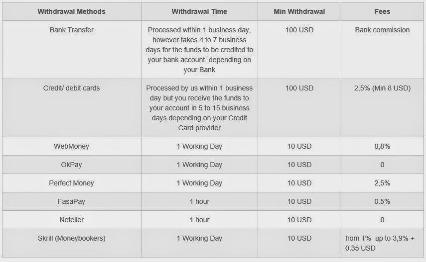 No deposit bonus forex february 2015