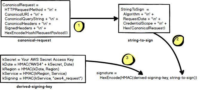 Signature Version 4 Signing Process, Java