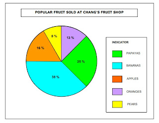 A Pie Chart Is Also Known As Circular Graph The Circle Divided From Centre Into Several Parts Or Sectors And Each Sector Represents Proportion