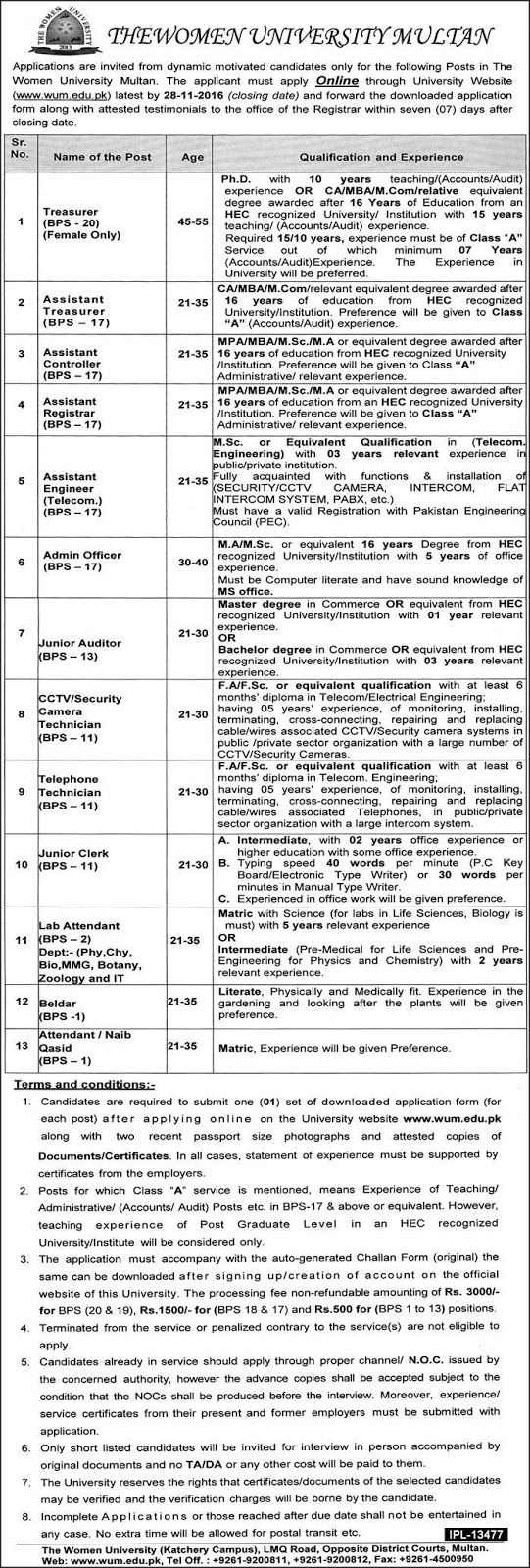 Latest Government Jobs in Women University Multan