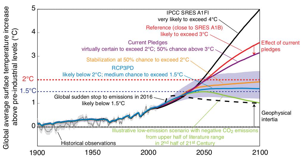 Vita huset ratar ifragasatt klimatskeptiker