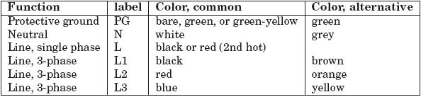 Plc Panel Wiring Color Code - Wiring Diagrams Simple on 2011 nec 480v color code, transformer color code, insulation color code, hvac color code, paint color code, plumbing color code, wiring color code, nec conductor color code, power supply color code, vinyl siding color code, nec wire color code, windows color code,
