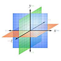 Renkli düzlemlerden oluşan xyz koordinat sistemi