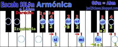 SOL#m = LAbm en piano o teclado, digitación G#m = Abm scale