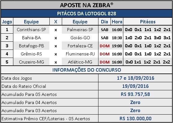 LOTOGOL 828 - PALPITES / PITÁCOS DA ZEBRA 01