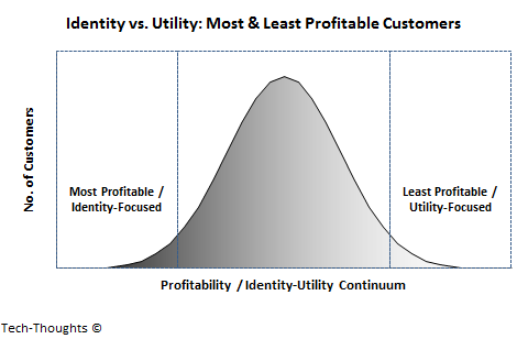 Most and Least Profitable Customers