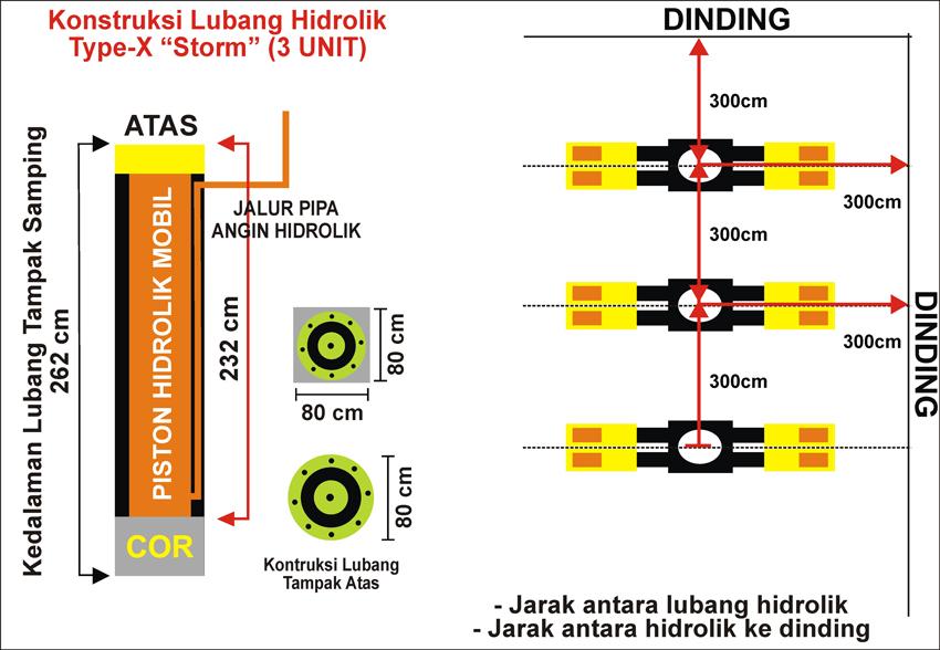 Konstruksi Lubang Hidrolik-X 3Unit