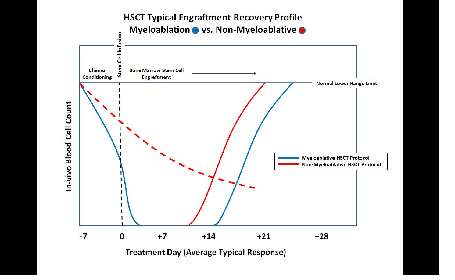 2 Years Post Hsct And Ms Still Stopped Stem Cells Page