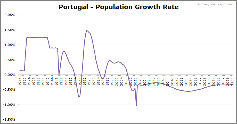 Portugal  Population Growth Rate