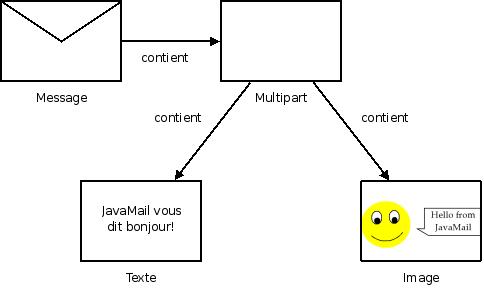 Java Email | Java