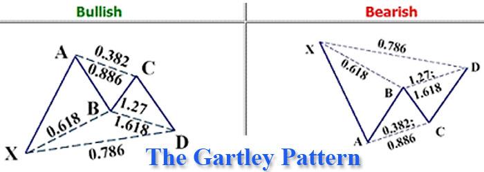 Forex harmonic patterns cheat sheet
